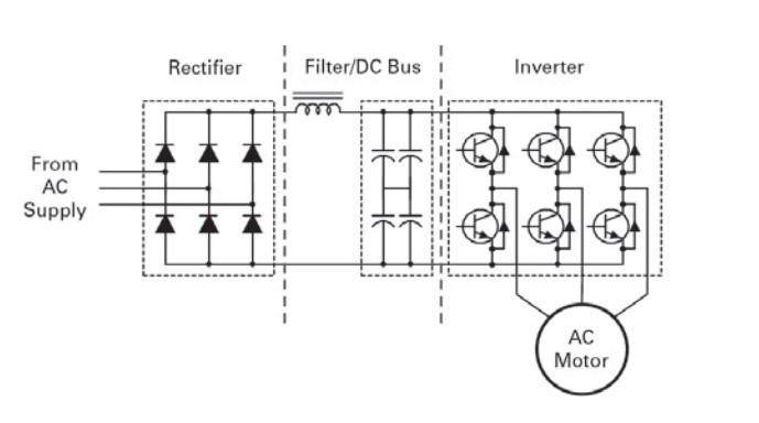 AC Driver-Hız kontrol