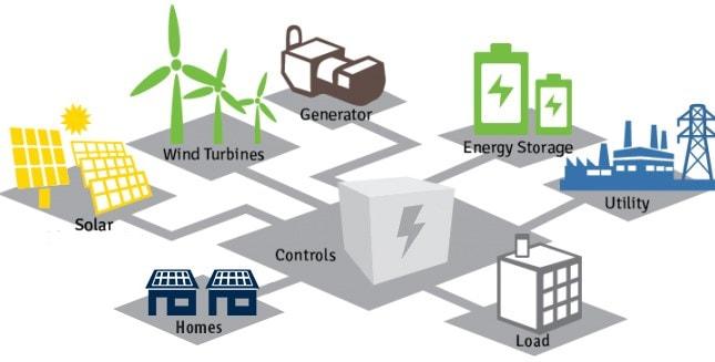 mikrogrid nedir?