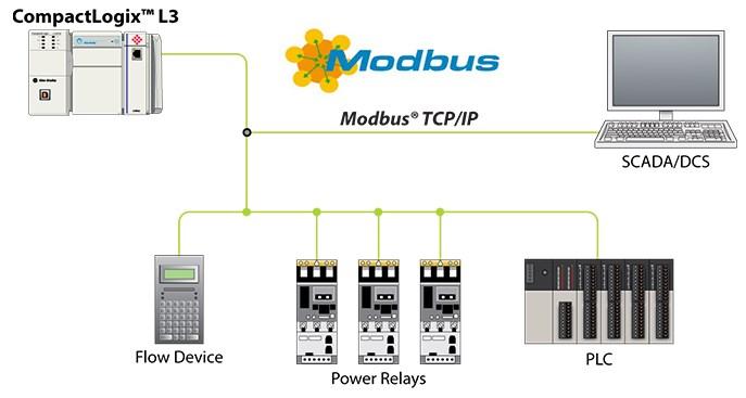 modbus TCP