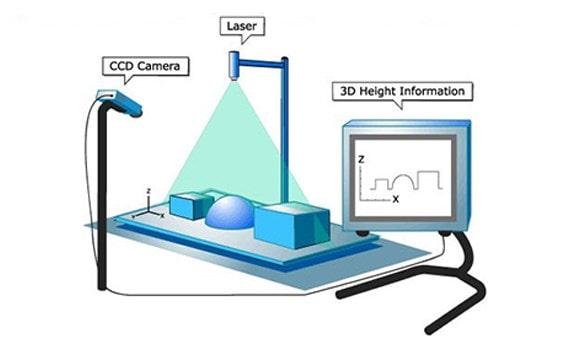3D kamera uygulama