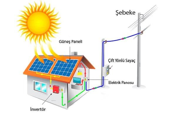 Güneş enerji elektrik üretimi
