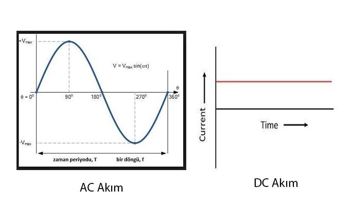 AC-DC akım