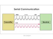 seri iletisim RS232- RS-485
