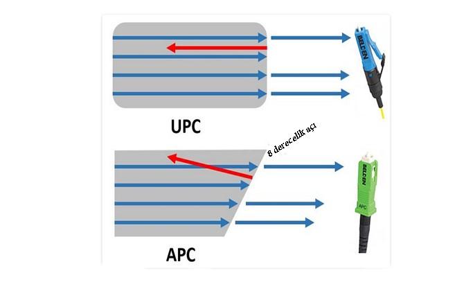 APC UPC farkı
