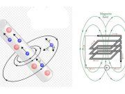 Elektromanyetizma ve Elektrodinamik