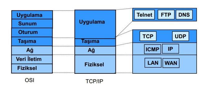 OSI TCP IP