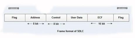 SDLC'nin çerçeve formatı