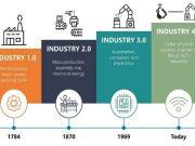 Endüstri 1.0'dan 4.0' a Gelişim Süreçleri