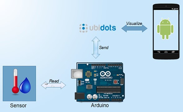 Ubidots API'sı