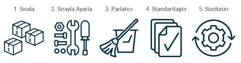 5S adımları