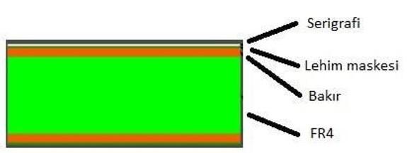 PCB Katmanları