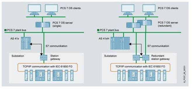 PCS 7 istasyon ağ geçidi