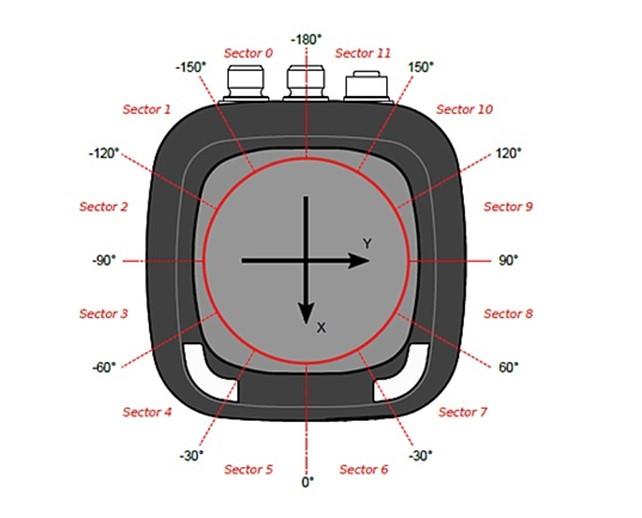 R2000 Lens Kirlilik İzleme Monitörü