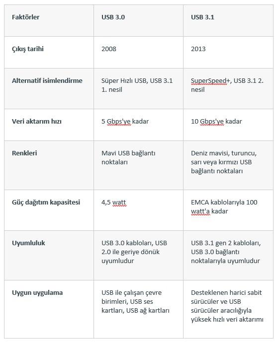 USB 3.0 vs USB 3.1 Arasındaki Farklar