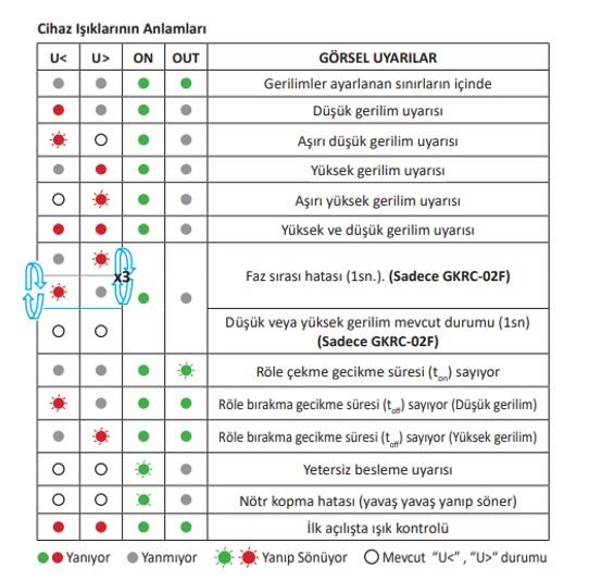 GKRC-02 ışıkların anlamları