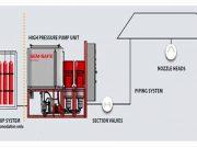 SEM-SAFE Yüksek Basınçlı Su Sisi Sistemi